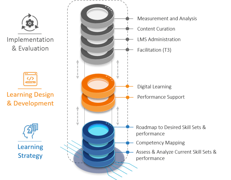 Digital Learning Stack